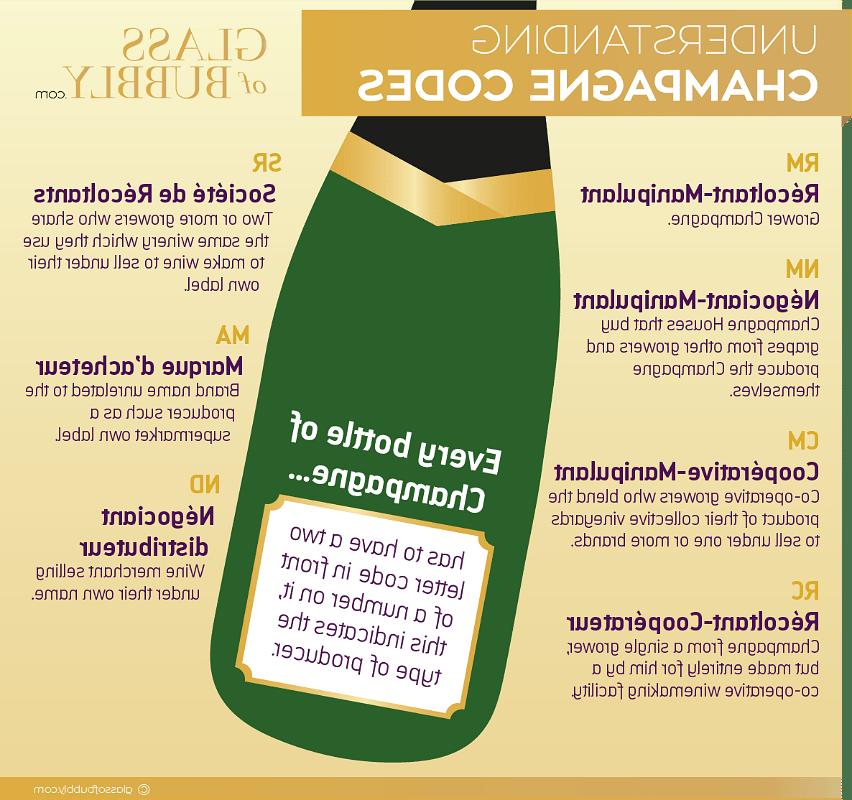 Quel est le meilleur champagne RM ou NM ?